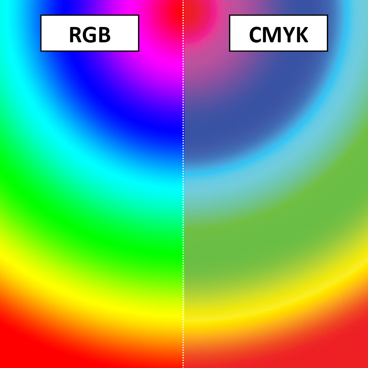 Cmyk A Rgb Gallery Of Rgb And Cmyk Color Spectrum Explained With